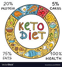 Keto diet - comments - preis - kaufen